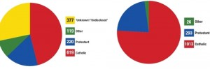 pie graphs belfast
